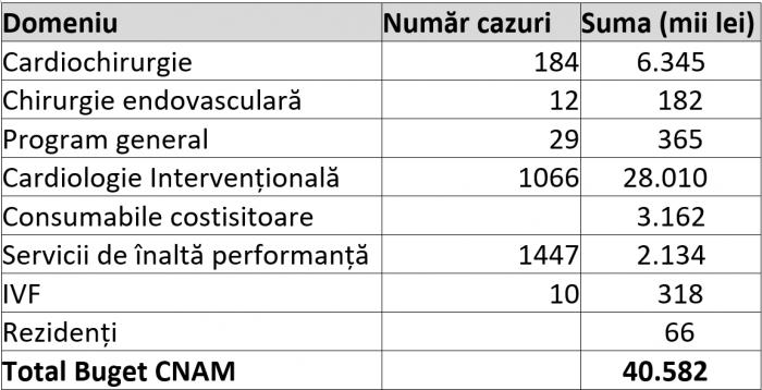 servicii CNAM medpark